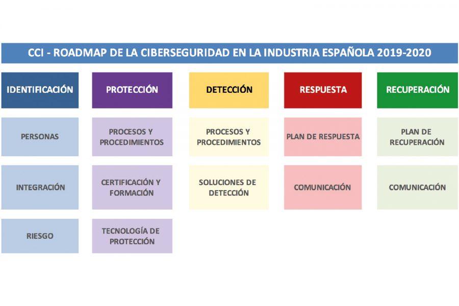 Ciberseguridad en Industria OT